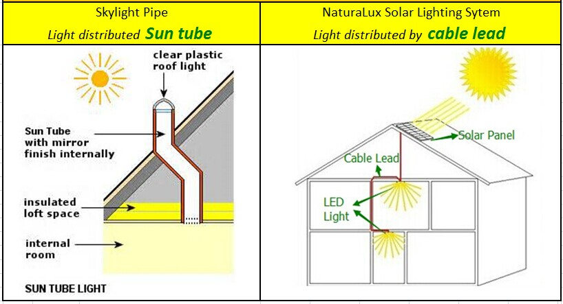 anidolic daylighting and solar tubes